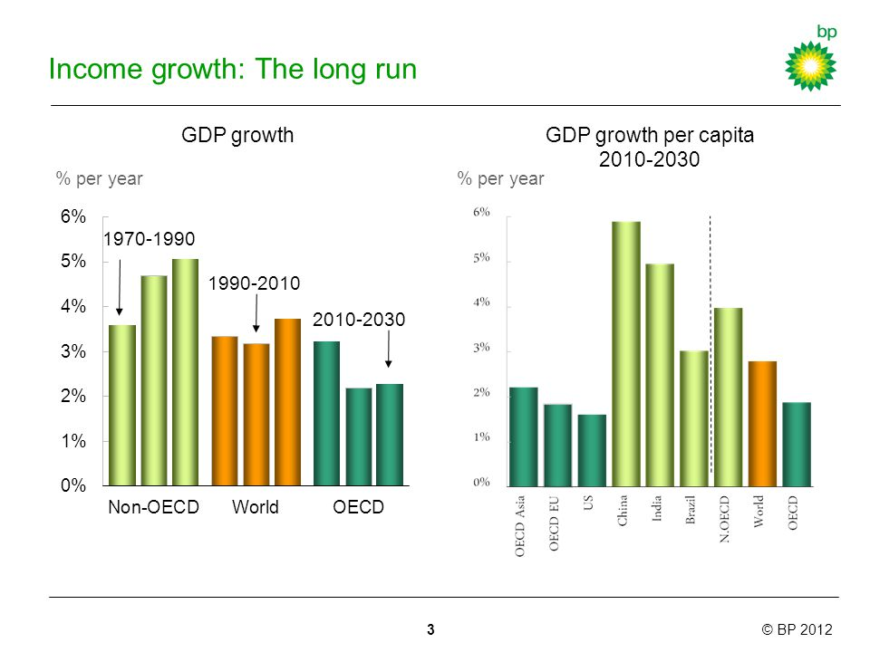 © BP 2012 Income growth: The long run GDP growth % per year GDP growth per capita % per year