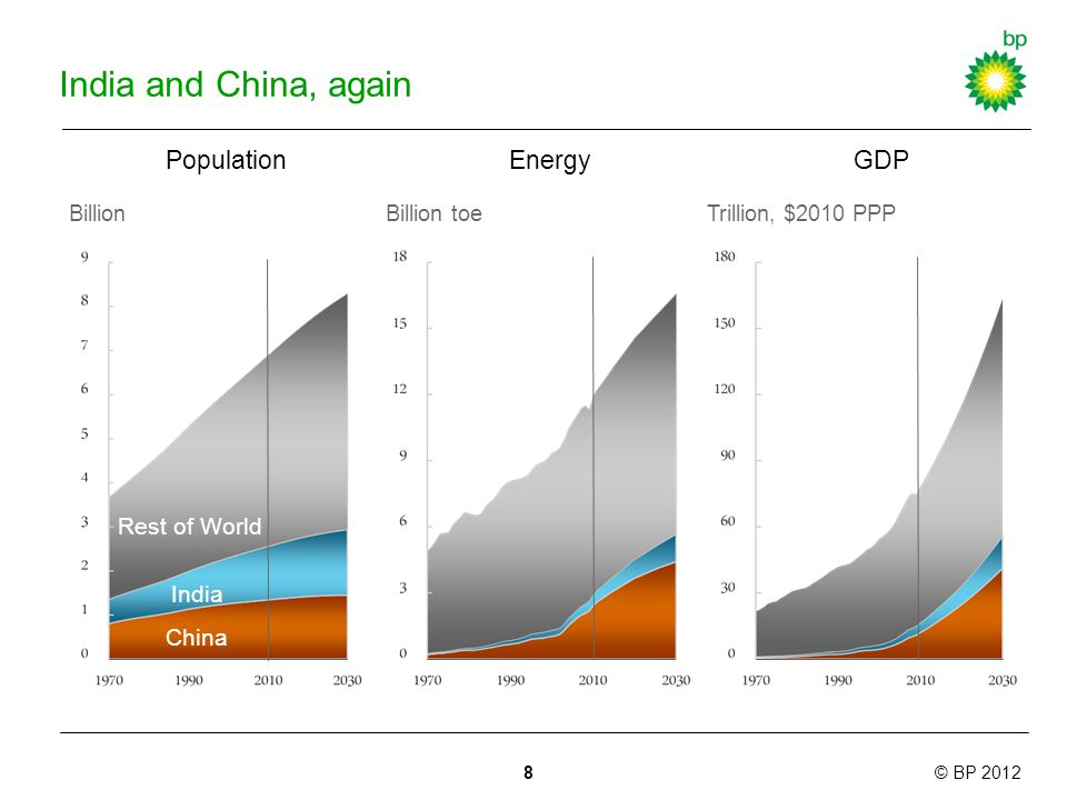 © BP 2012 India and China, again Energy Billion toeTrillion, $2010 PPP GDPPopulation Billion Rest of World India China 8
