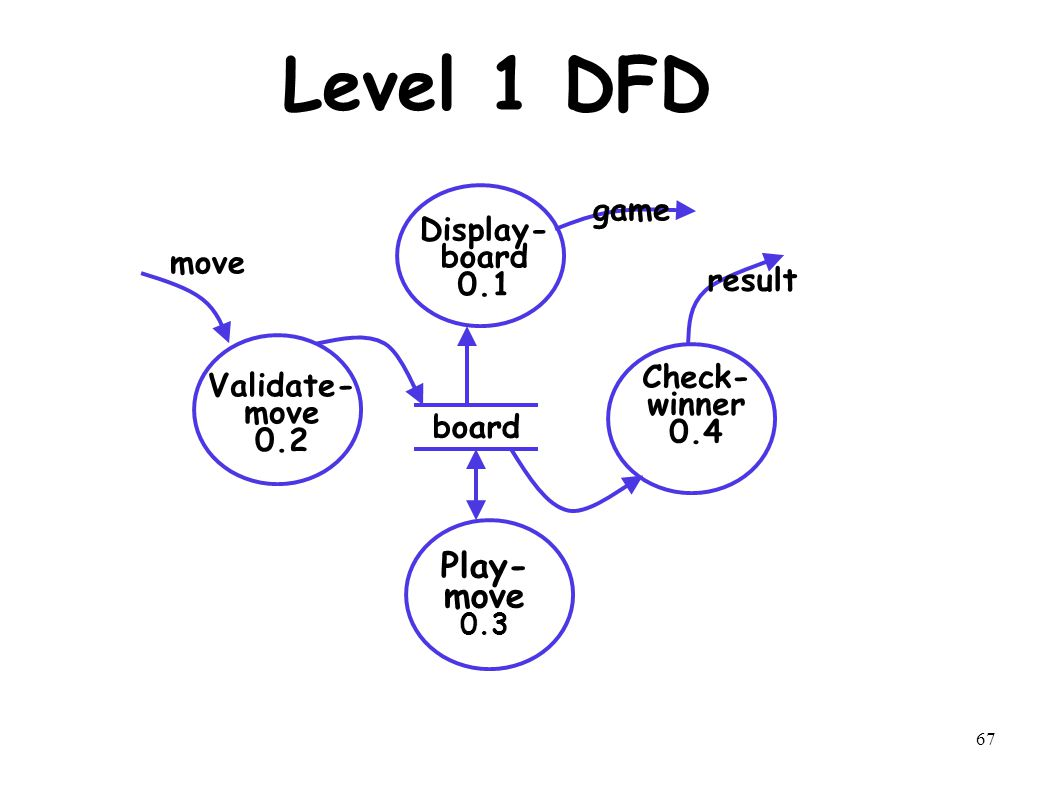 1 function oriented software design lecture 5 prof r mall dept 67 67 level 1 dfd board display board 01 check winner 04 validate move 02 play move 03 move result game ccuart Choice Image