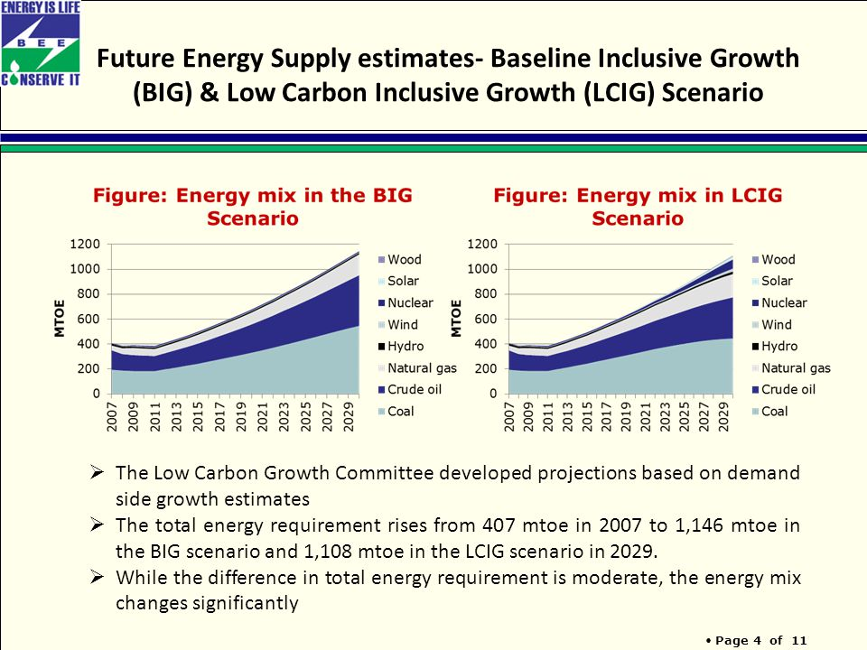 Page 4 of 11 Future Energy Supply estimates- Baseline Inclusive Growth (BIG) & Low Carbon Inclusive Growth (LCIG) Scenario  The Low Carbon Growth Committee developed projections based on demand side growth estimates  The total energy requirement rises from 407 mtoe in 2007 to 1,146 mtoe in the BIG scenario and 1,108 mtoe in the LCIG scenario in 2029.