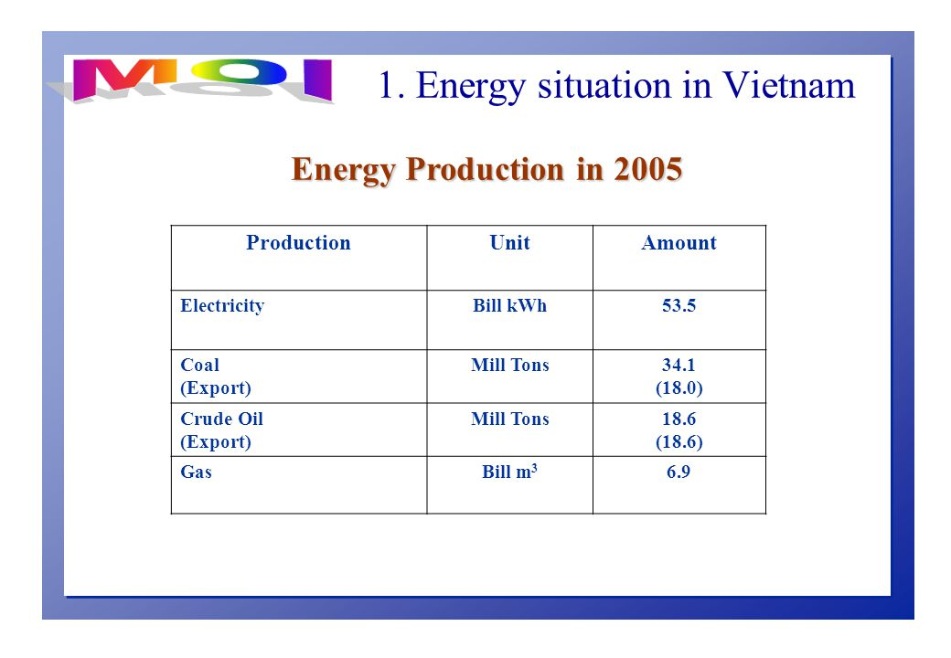 ProductionUnitAmount ElectricityBill kWh53.5 Coal (Export) Mill Tons34.1 (18.0) Crude Oil (Export) Mill Tons18.6 (18.6) GasBill m Energy Production in 2005