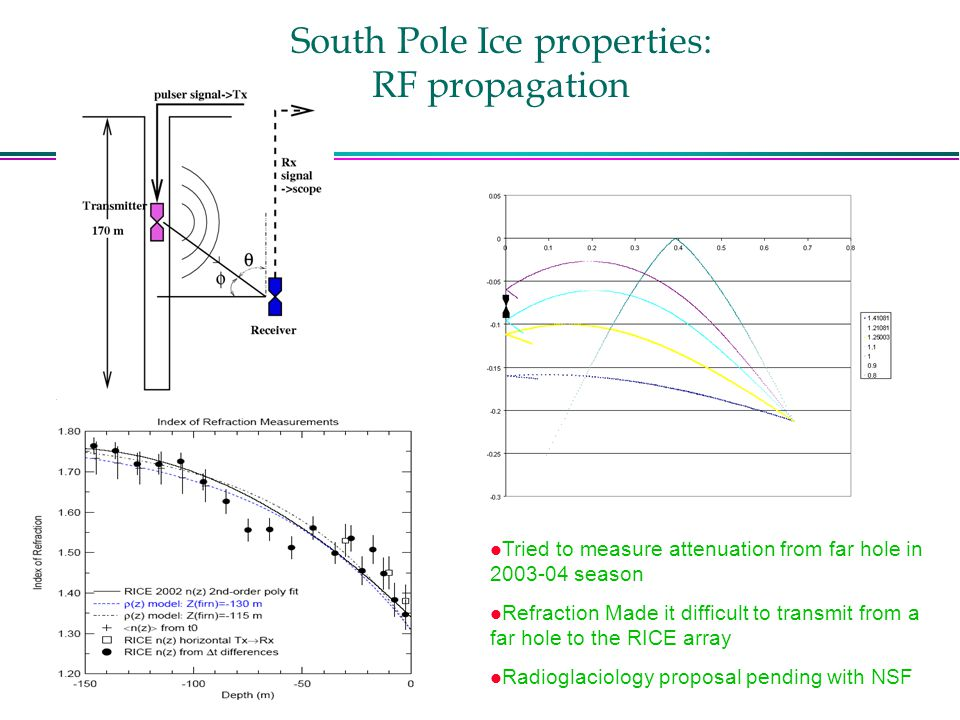 South Pole Ice properties: RF propagation l Tried to measure attenuation from far hole in season l Refraction Made it difficult to transmit from a far hole to the RICE array l Radioglaciology proposal pending with NSF