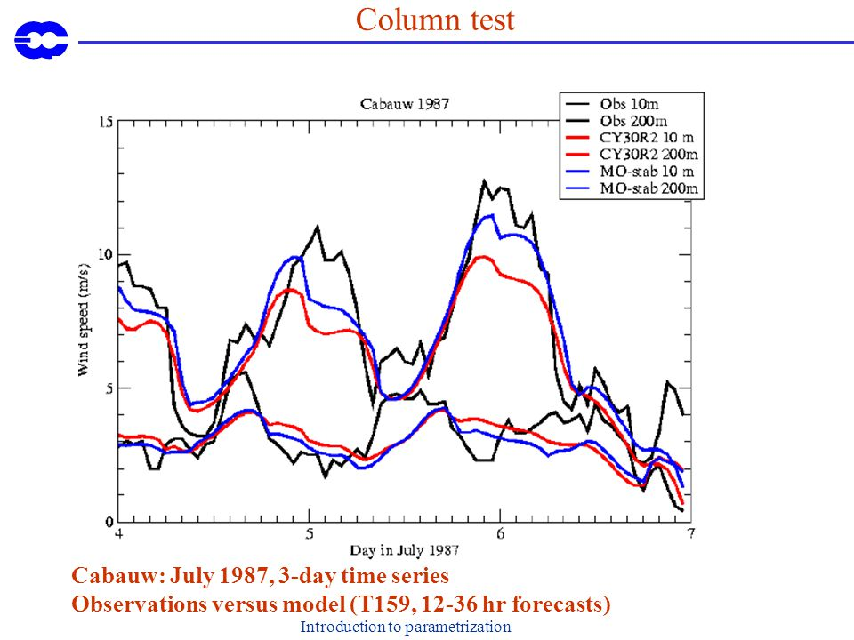 Introduction to parametrization Column test Cabauw: July 1987, 3-day time series Observations versus model (T159, hr forecasts)