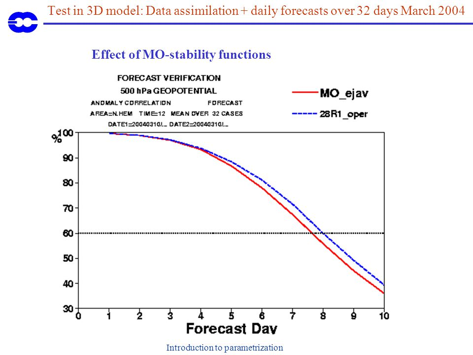 Introduction to parametrization Test in 3D model: Data assimilation + daily forecasts over 32 days March 2004 Effect of MO-stability functions