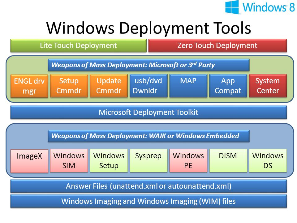 Automated Installation en Deployment Windows 8 - ppt download