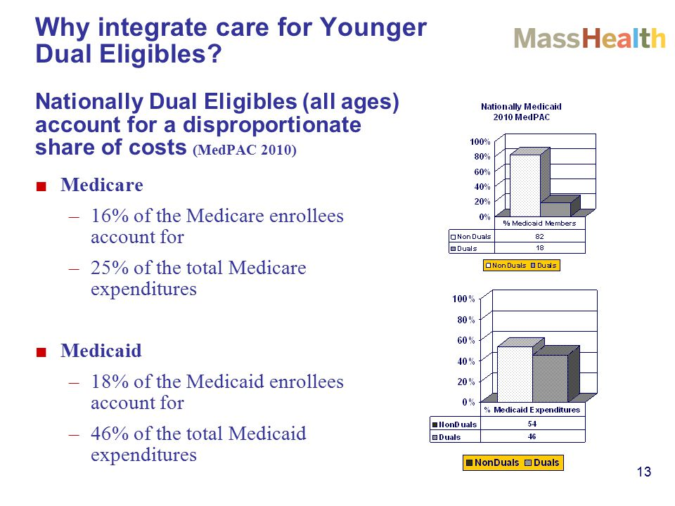 13 Why integrate care for Younger Dual Eligibles.