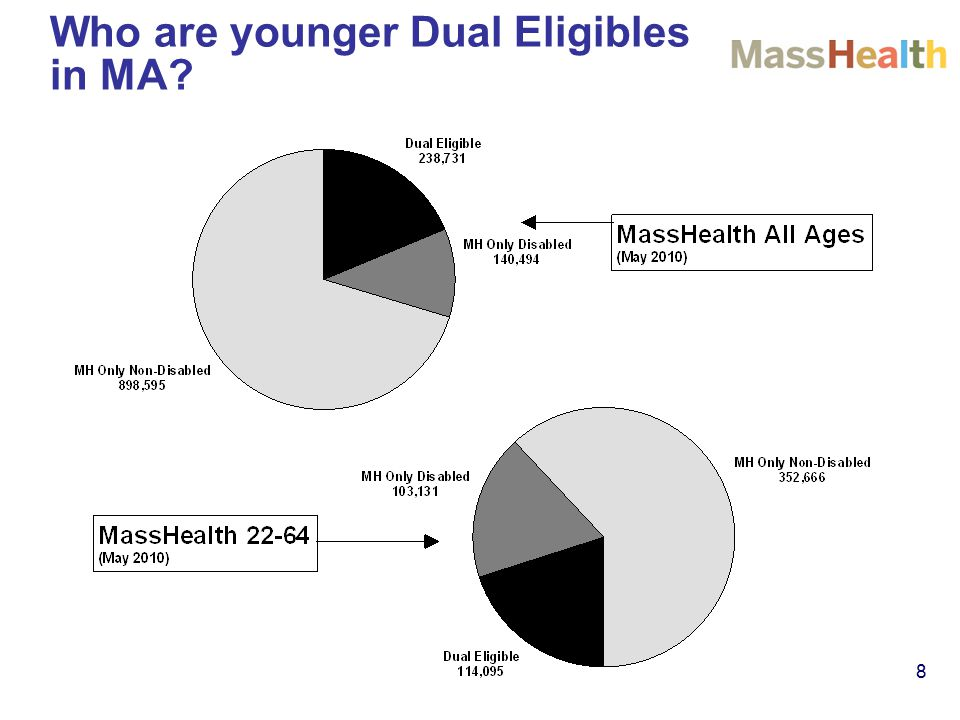 8 Who are younger Dual Eligibles in MA
