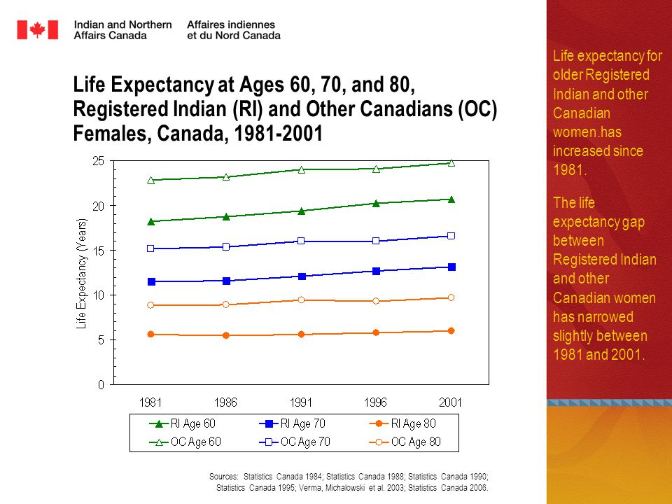 Life Expectancy at Ages 60, 70, and 80, Registered Indian (RI) and Other Canadians (OC) Females, Canada, Life expectancy for older Registered Indian and other Canadian women.has increased since 1981.