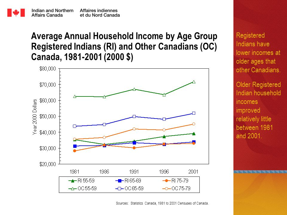 Average Annual Household Income by Age Group Registered Indians (RI) and Other Canadians (OC) Canada, (2000 $) Registered Indians have lower incomes at older ages that other Canadians.