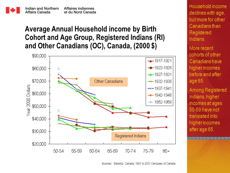 Average Annual Household income by Birth Cohort and Age Group, Registered Indians (RI) and Other Canadians (OC), Canada, (2000 $) Household income declines with age, but more for other Canadians than Registered Indians.