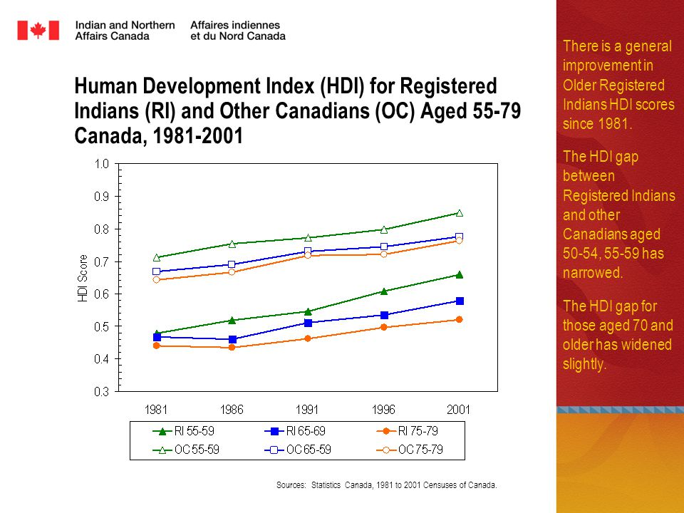 Human Development Index (HDI) for Registered Indians (RI) and Other Canadians (OC) Aged Canada, There is a general improvement in Older Registered Indians HDI scores since 1981.