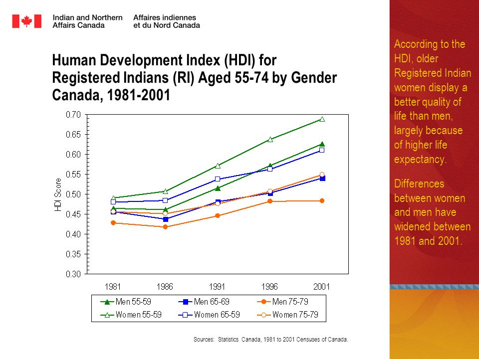Human Development Index (HDI) for Registered Indians (RI) Aged by Gender Canada, According to the HDI, older Registered Indian women display a better quality of life than men, largely because of higher life expectancy.