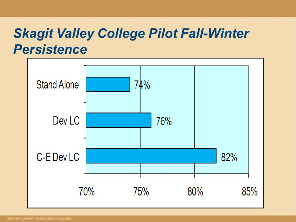 Skagit Valley College Pilot Fall-Winter Persistence
