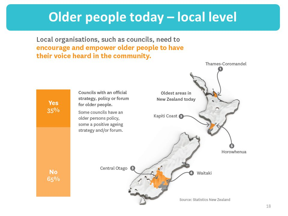 Older people today – local level 18