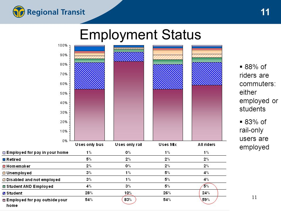 11 Employment Status  88% of riders are commuters: either employed or students  83% of rail-only users are employed