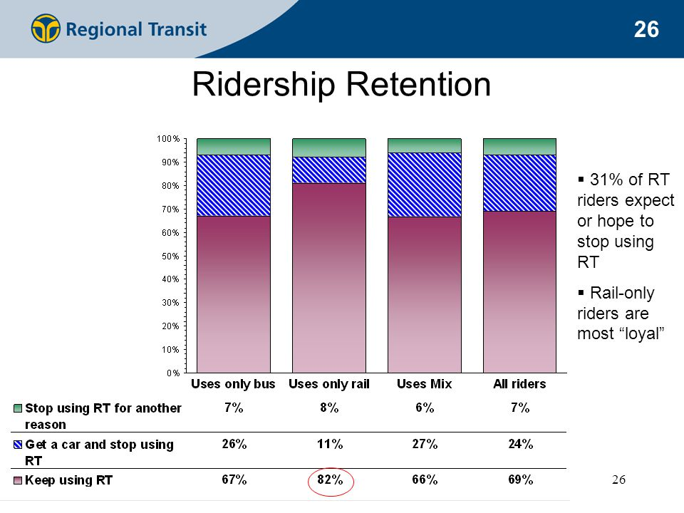 26 Ridership Retention  31% of RT riders expect or hope to stop using RT  Rail-only riders are most loyal
