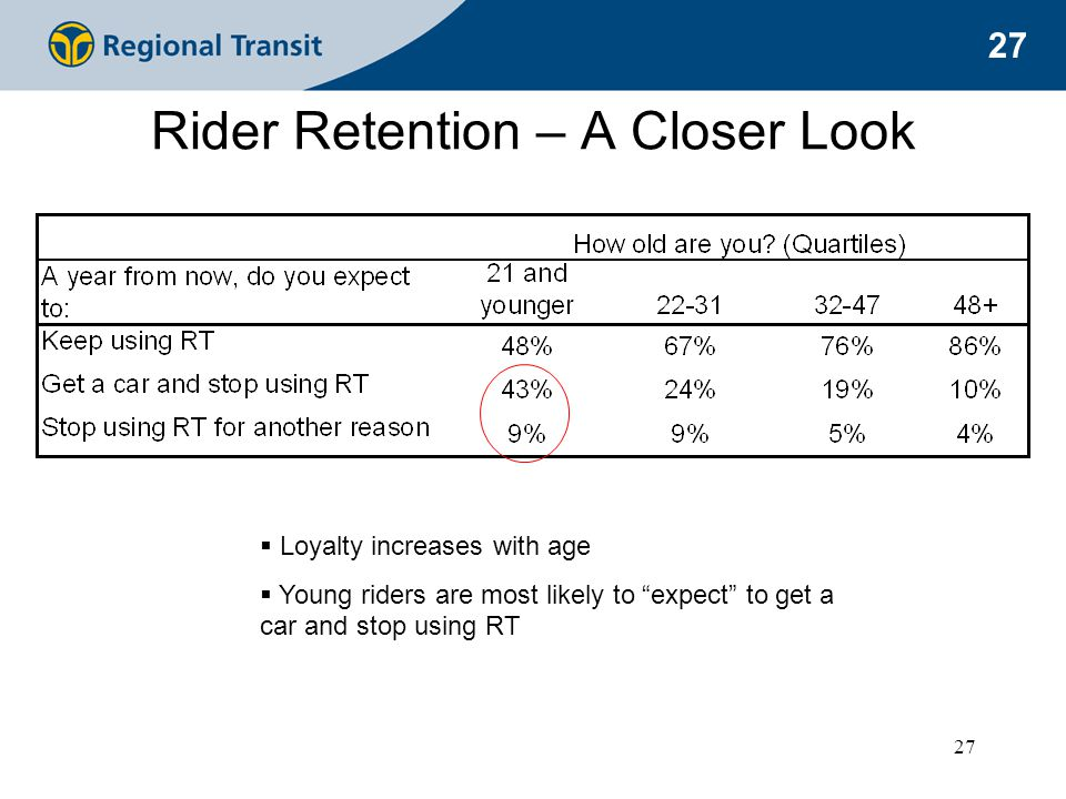 27 Rider Retention – A Closer Look  Loyalty increases with age  Young riders are most likely to expect to get a car and stop using RT