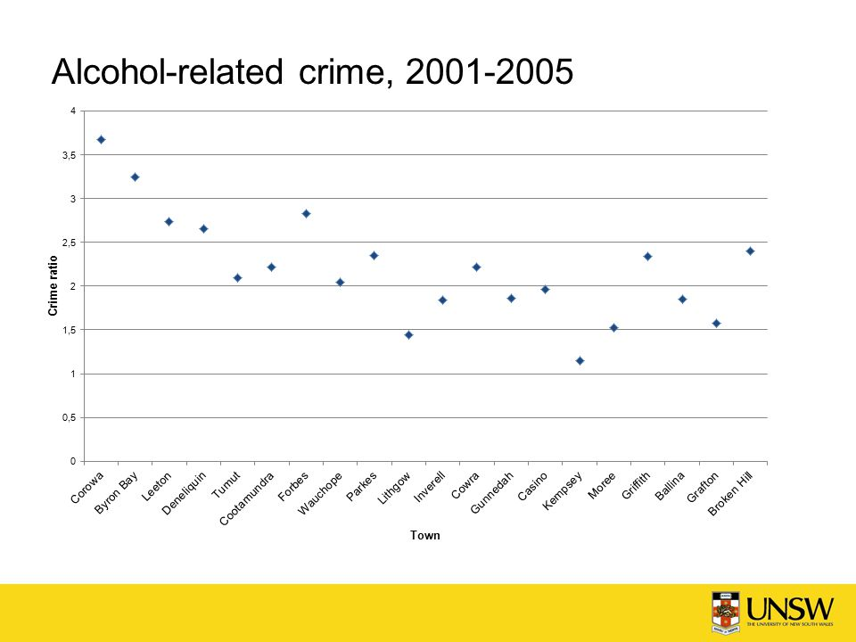Alcohol-related crime,
