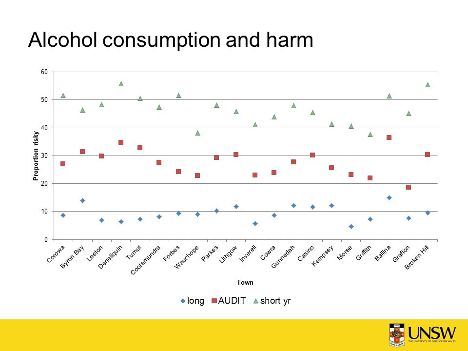 Alcohol consumption and harm