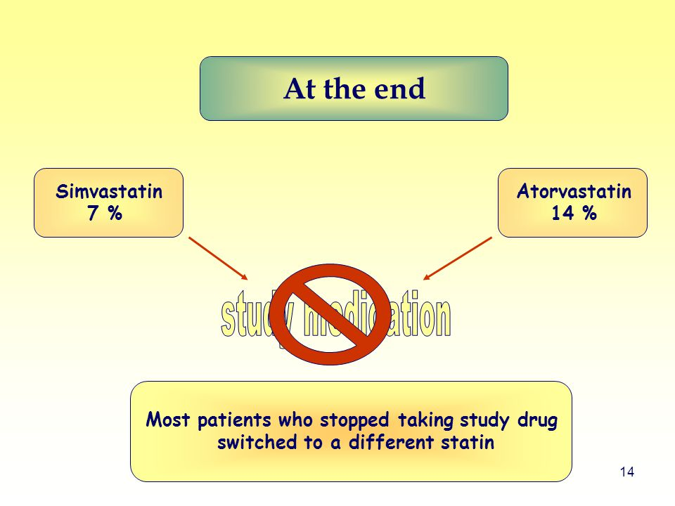 14 Most patients who stopped taking study drug switched to a different statin At the end Simvastatin 7 % Atorvastatin 14 %