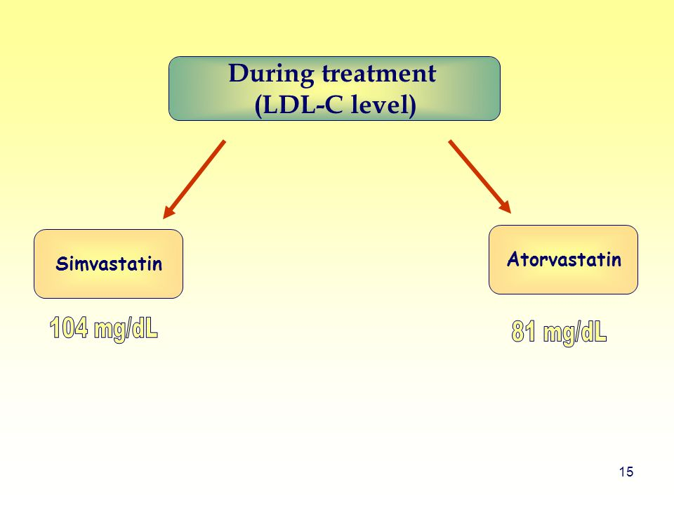 15 Simvastatin Atorvastatin During treatment (LDL-C level)