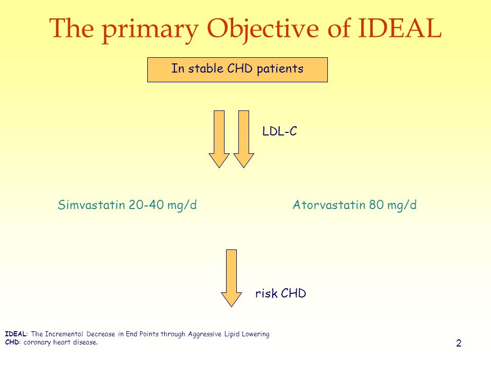 2 The primary Objective of IDEAL LDL-C Simvastatin mg/d Atorvastatin 80 mg/d risk CHD In stable CHD patients IDEAL: The Incremental Decrease in End Points through Aggressive Lipid Lowering CHD: coronary heart disease.