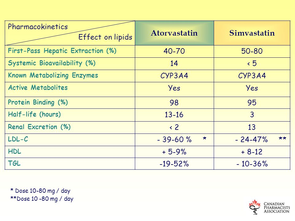 27 Pharmacokinetics Effect on lipids AtorvastatinSimvastatin First-Pass Hepatic Extraction (%) Systemic Bioavailability (%) 14< 5 Known Metabolizing Enzymes CYP3A4 Active Metabolites Yes Protein Binding (%) 9895 Half-life (hours) Renal Excretion (%) < 213 LDL-C % * % ** HDL + 5-9% TGL % % * Dose mg / day **Dose mg / day