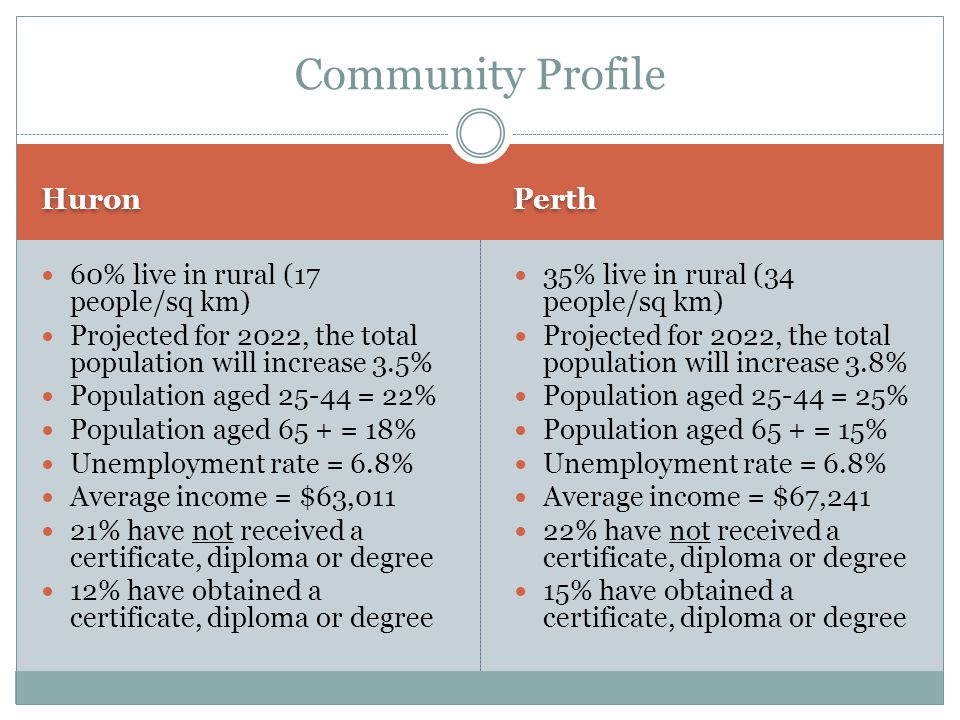 Huron Perth 60% live in rural (17 people/sq km) Projected for 2022, the total population will increase 3.5% Population aged = 22% Population aged 65 + = 18% Unemployment rate = 6.8% Average income = $63,011 21% have not received a certificate, diploma or degree 12% have obtained a certificate, diploma or degree 35% live in rural (34 people/sq km) Projected for 2022, the total population will increase 3.8% Population aged = 25% Population aged 65 + = 15% Unemployment rate = 6.8% Average income = $67,241 22% have not received a certificate, diploma or degree 15% have obtained a certificate, diploma or degree Community Profile
