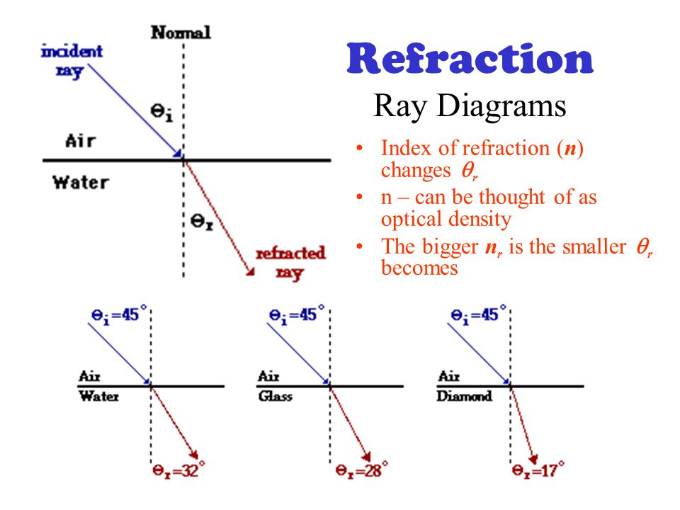 Refraction How To Find Images Using Ray Diagrams Bending Of Light