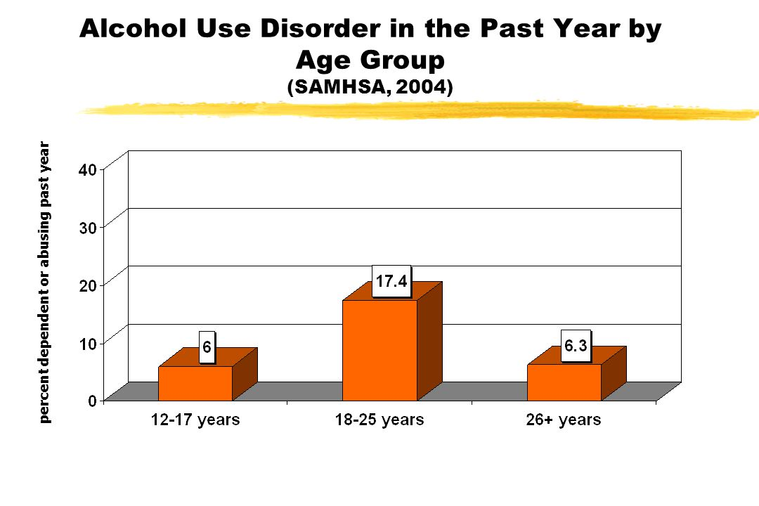 Alcohol Use Disorder in the Past Year by Age Group (SAMHSA, 2004) percent dependent or abusing past year