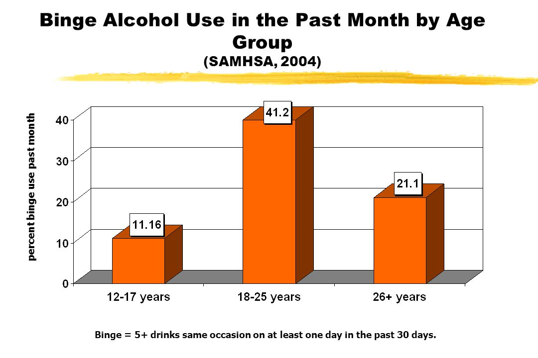 Binge Alcohol Use in the Past Month by Age Group (SAMHSA, 2004) percent binge use past month Binge = 5+ drinks same occasion on at least one day in the past 30 days.