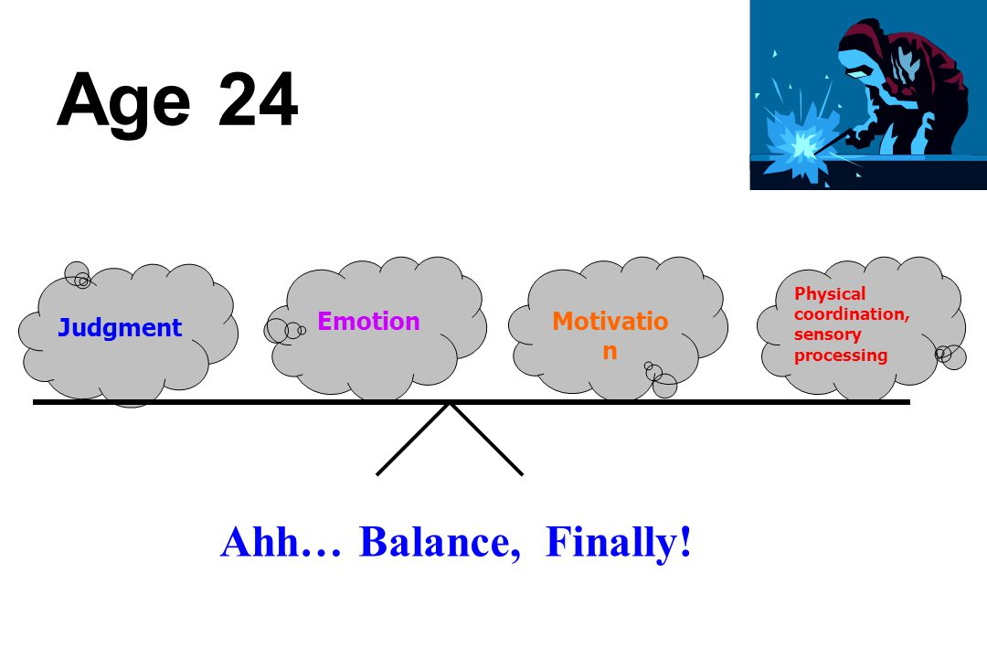 Motivatio n Emotion Judgment Age 24 Physical coordination, sensory processing Ahh… Balance, Finally!