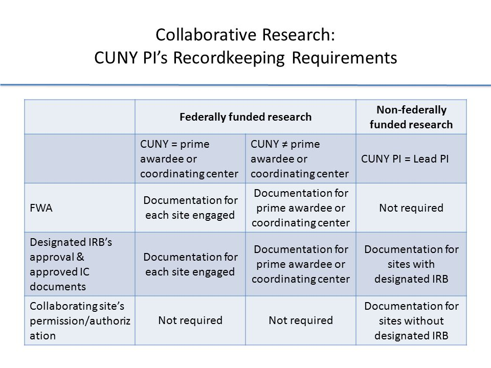 Collaborative Research: CUNY PI's Recordkeeping Requirements Federally funded research Non-federally funded research CUNY = prime awardee or coordinating center CUNY ≠ prime awardee or coordinating center CUNY PI = Lead PI FWA Documentation for each site engaged Documentation for prime awardee or coordinating center Not required Designated IRB's approval & approved IC documents Documentation for each site engaged Documentation for prime awardee or coordinating center Documentation for sites with designated IRB Collaborating site's permission/authoriz ation Not required Documentation for sites without designated IRB