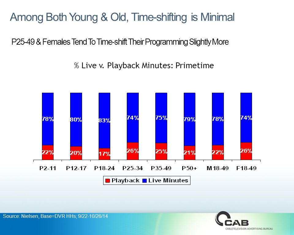 Among Both Young & Old, Time-shifting is Minimal P25-49 & Females Tend To Time-shift Their Programming Slightly More % Live v.