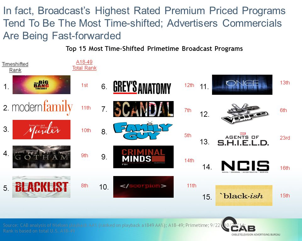 In fact, Broadcast's Highest Rated Premium Priced Programs Tend To Be The Most Time-shifted; Advertisers Commercials Are Being Fast-forwarded 1st 11th 10th 9th 8th 12th 7th 5th 14th 11th 13th 6th 23rd 16th 15th Top 15 Most Time-Shifted Primetime Broadcast Programs A18-49 Total Rank Source: CAB analysis of Nielsen playback AA% (ranked on playback a1849 AA%); A18-49; Primetime; 9/ /26/14; Rank is based on total U.S.