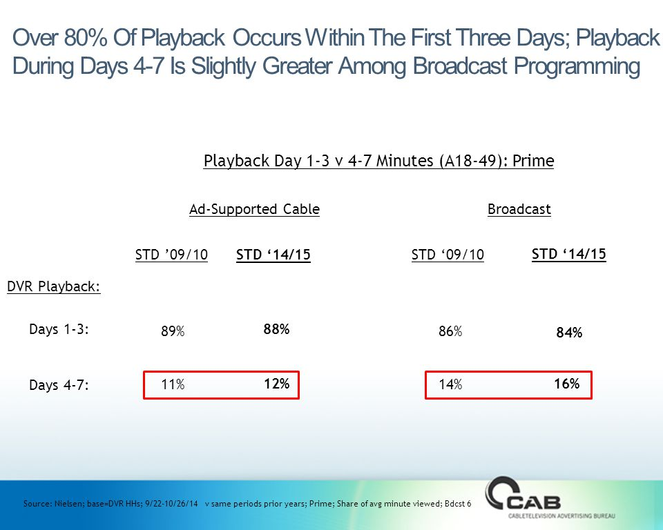 STD '09/10STD '09/10 Over 80% Of Playback Occurs Within The First Three Days; Playback During Days 4-7 Is Slightly Greater Among Broadcast Programming Source: Nielsen; base=DVR HHs; 9/22-10/26/14 v same periods prior years; Prime; Share of avg minute viewed; Bdcst 6 Playback Day 1-3 v 4-7 Minutes (A18-49): Prime DVR Playback: Days 4-7: STD '14/15 88% 12% Ad-Supported CableBroadcast 89% 11% STD '14/15 Days 1-3: 84% 16% 86% 14%