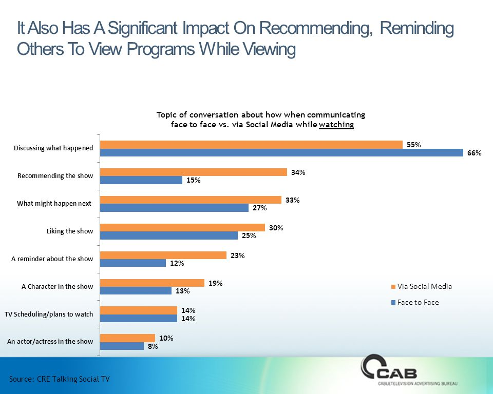 It Also Has A Significant Impact On Recommending, Reminding Others To View Programs While Viewing Source: CRE Talking Social TV Topic of conversation about how when communicating face to face vs.