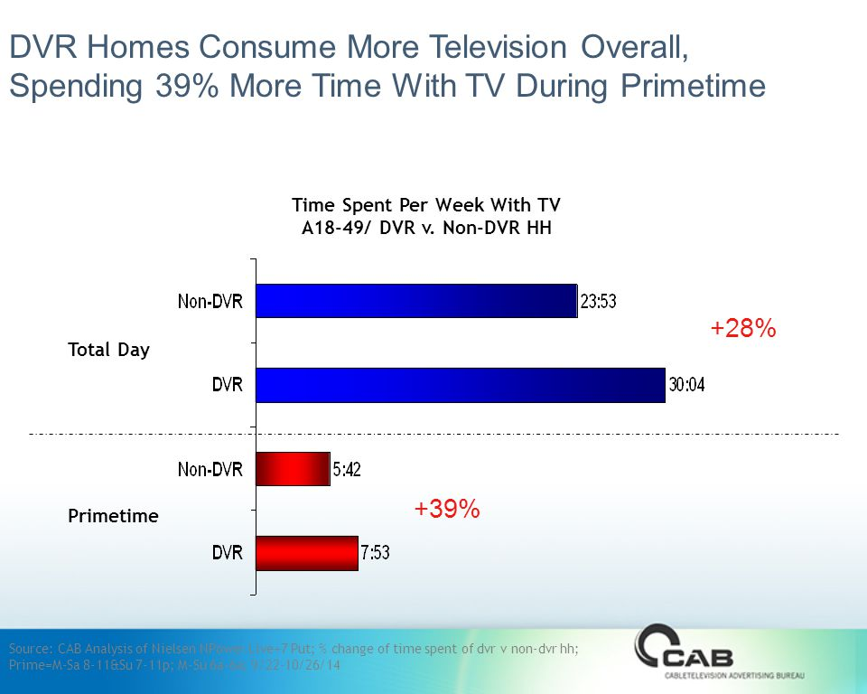 DVR Homes Consume More Television Overall, Spending 39% More Time With TV During Primetime Time Spent Per Week With TV A18-49/ DVR v.
