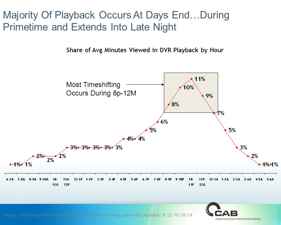 Share of Avg Minutes Viewed in DVR Playback by Hour Majority Of Playback Occurs At Days End…During Primetime and Extends Into Late Night Source: CAB Analysis of Nielsen NPower; base= DVR; viewing source=dvr playback; 9/22-10/26/14 Most Timeshifting Occurs During 8p-12M