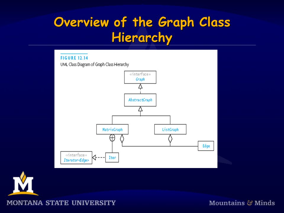 Overview of the Graph Class Hierarchy