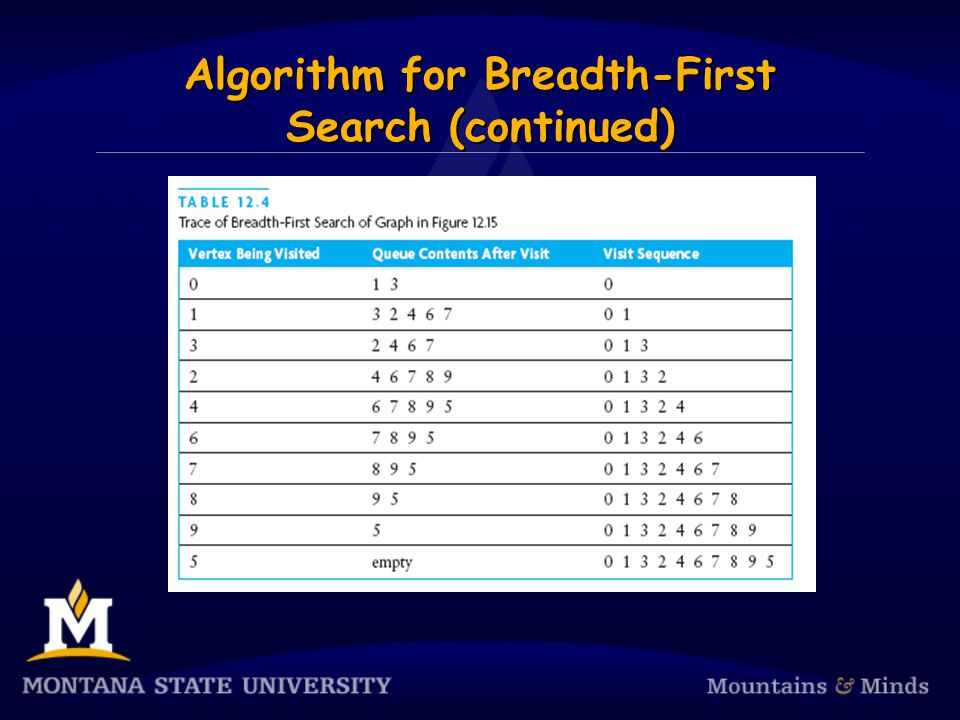 Algorithm for Breadth-First Search (continued)