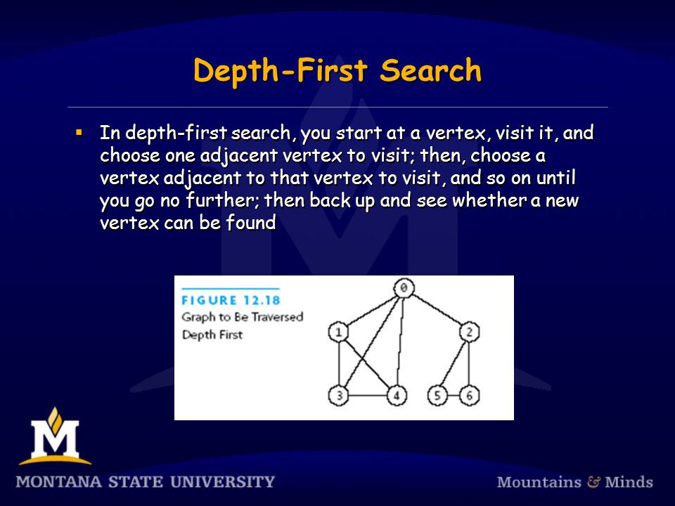 Depth-First Search  In depth-first search, you start at a vertex, visit it, and choose one adjacent vertex to visit; then, choose a vertex adjacent to that vertex to visit, and so on until you go no further; then back up and see whether a new vertex can be found