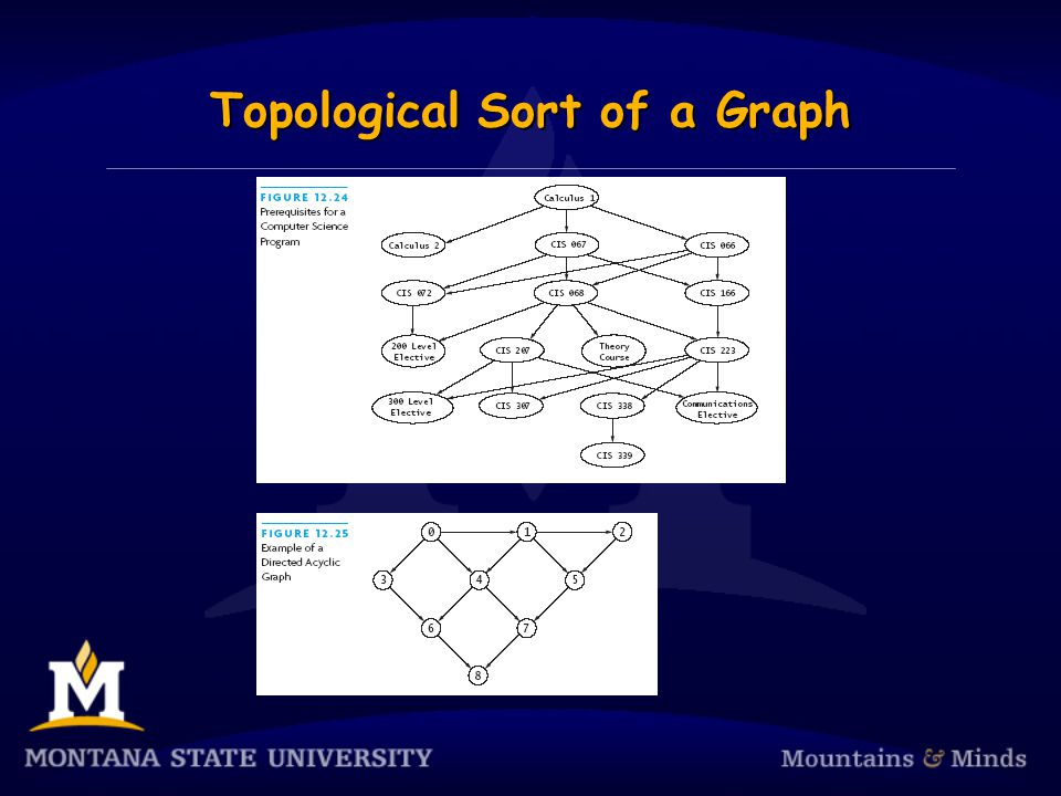 Topological Sort of a Graph