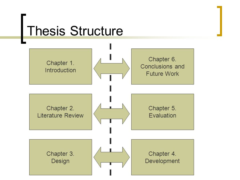 Thinking about thesis structure in social sciences
