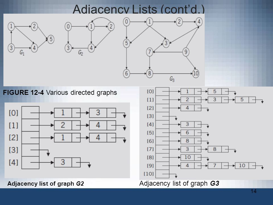 14 Adjacency Lists (cont'd.) Adjacency list of graph G3 Adjacency list of graph G2 FIGURE 12-4 Various directed graphs