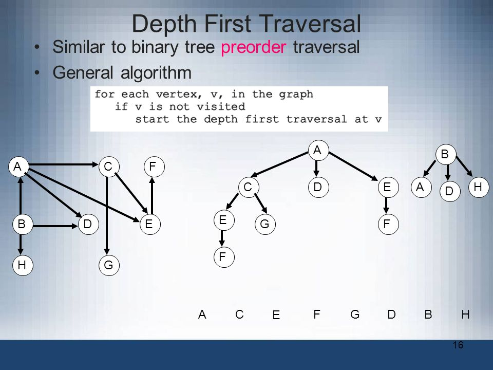 16 Depth First Traversal Similar to binary tree preorder traversal General algorithm A B C DE F G A CD E G F E F B A AC E FGDB H D H H