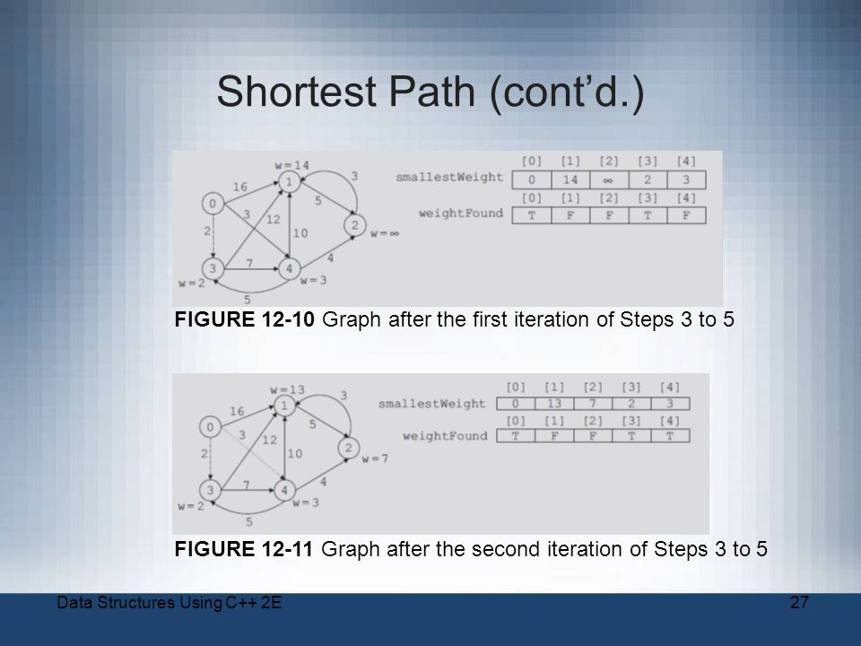 Data Structures Using C++ 2E27 Shortest Path (cont'd.) FIGURE Graph after the first iteration of Steps 3 to 5 FIGURE Graph after the second iteration of Steps 3 to 5