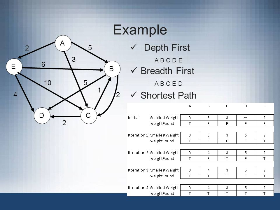 Example E 4 A B CD Depth First A B C D E Breadth First A B C E D Shortest Path
