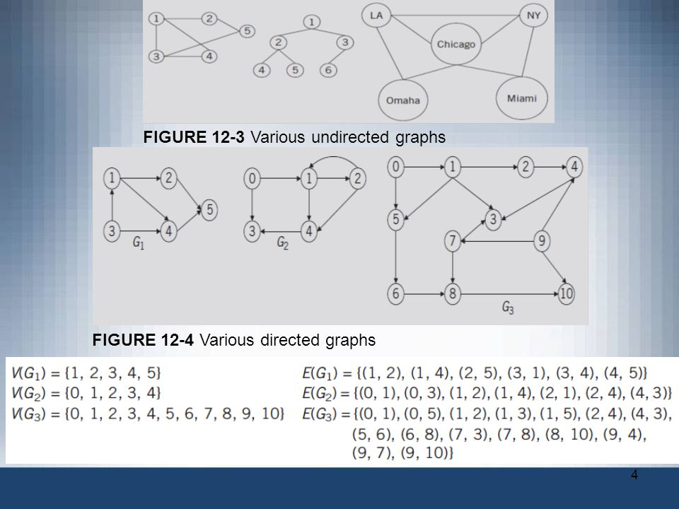 4 FIGURE 12-3 Various undirected graphs FIGURE 12-4 Various directed graphs