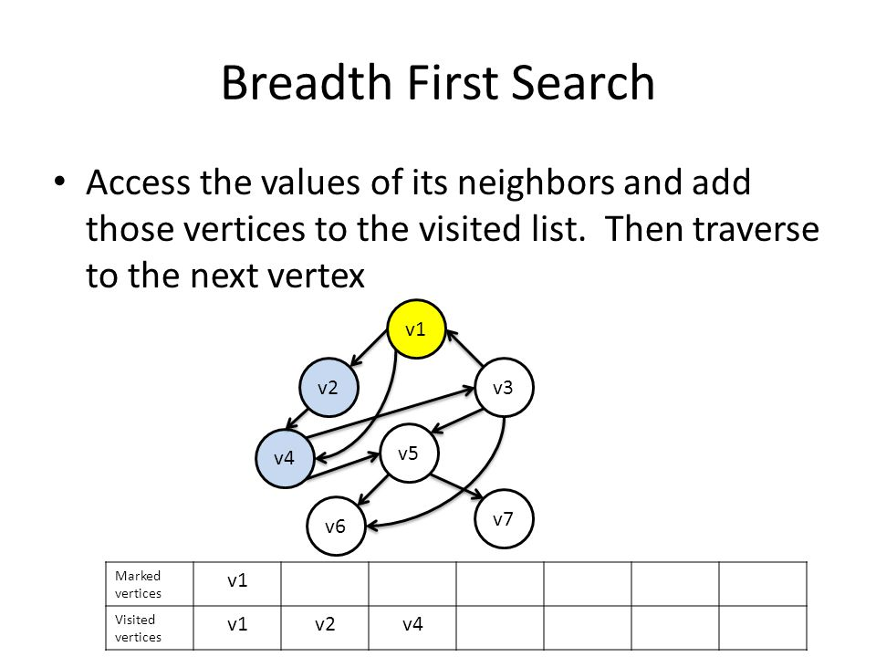 Breadth First Search Access the values of its neighbors and add those vertices to the visited list.